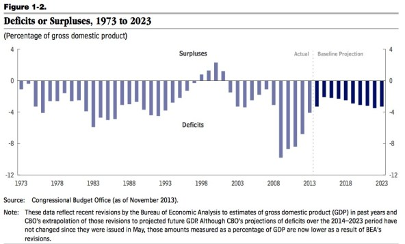 Federal deficits 1973 to 2023 percent GDP CBO