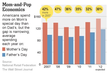Consumer spending for Mother's Day and Father's Day