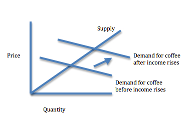 Supply and demand for coffee as an economic indicator