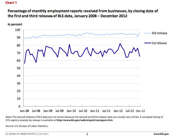 Employment Report Job Creation Revisions