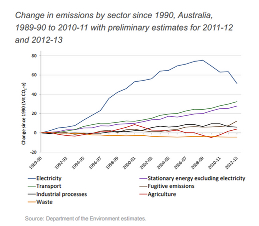 A controversial Pigovian tax, Australia's carbon tax has been repealed.