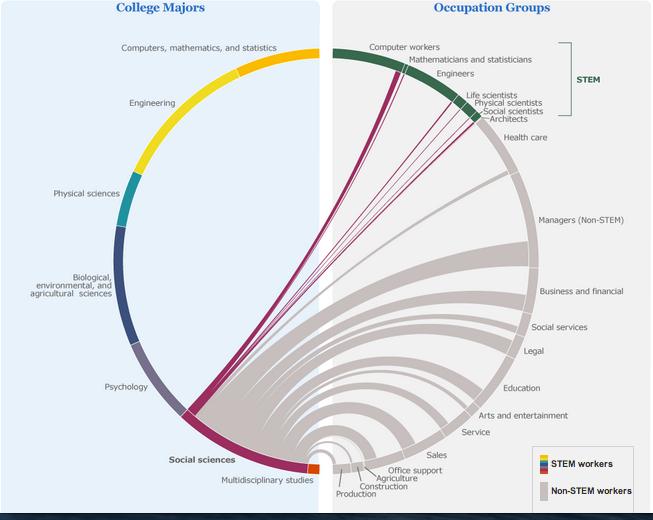 Human Capital College majors social sciences.jpg.