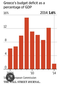 Greek budget deficit history.