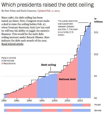 Debt ceiling history since 1980.