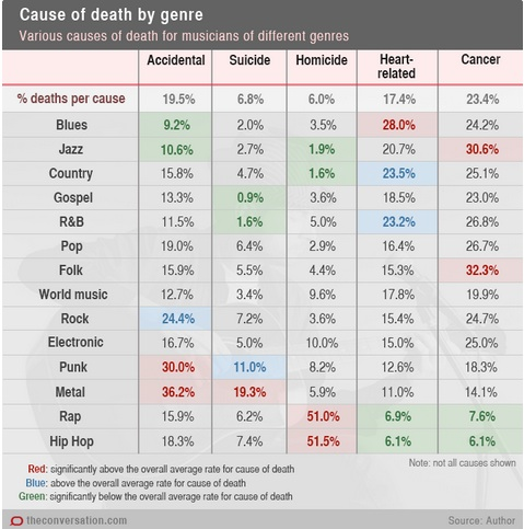 Risk and musicians' mortality rates