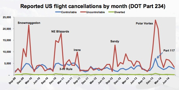Tradeoffs determine flight cancellations