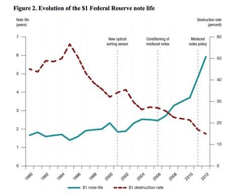 Money supply and more dollar bills