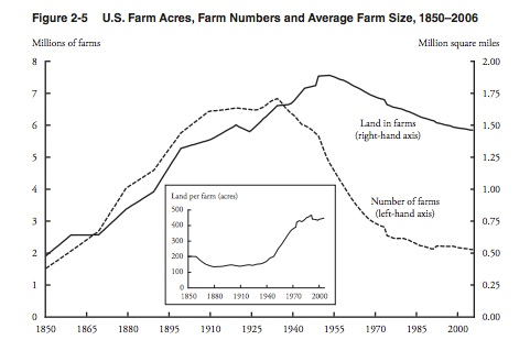 Productivity from larger farms