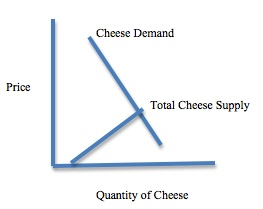 Trade Barriers impact on Russian Cheese
