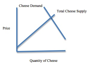 Trade barriers and Russian cheese supply and demand