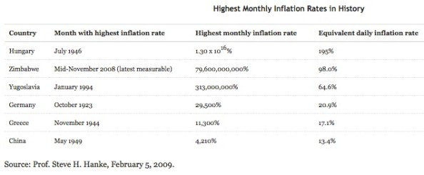 Highest inflations rates