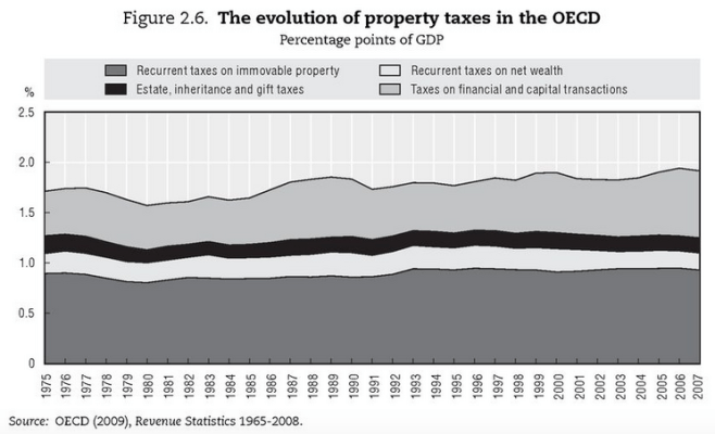 Property taxes collections have been consistent