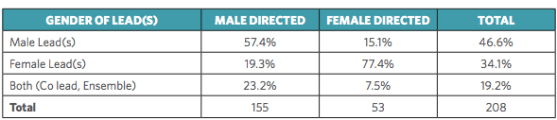 Gender gap in Hollywood