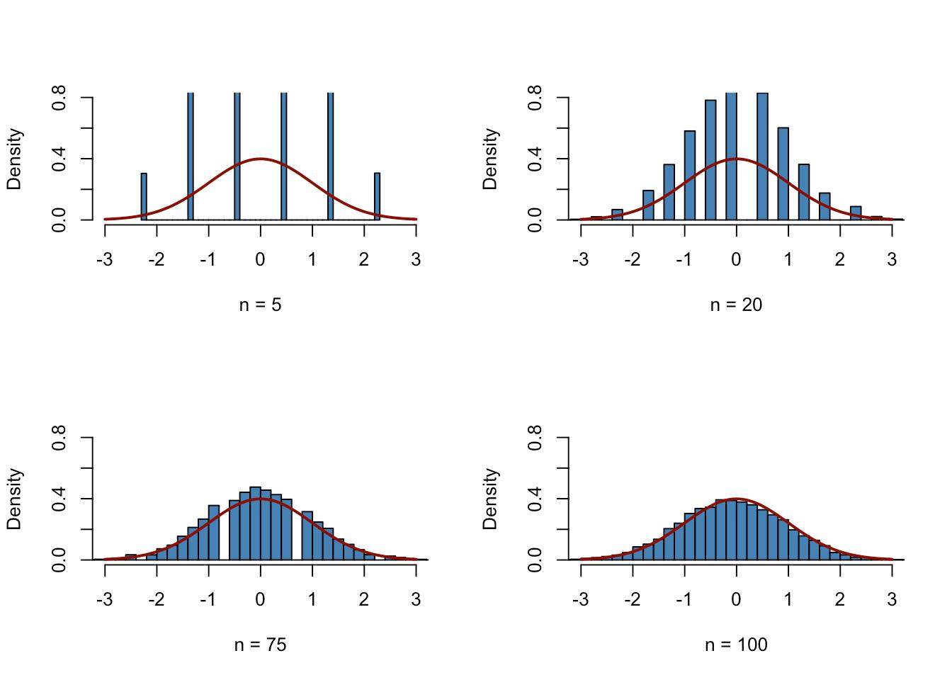 2 2 Random Sampling And The Distribution Of Sample