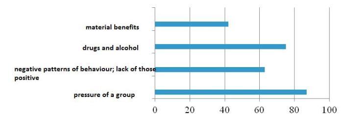 graph no. 3