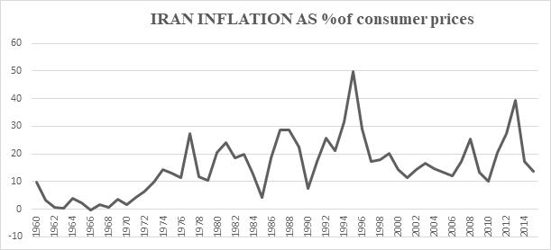 Graph 6 Iran