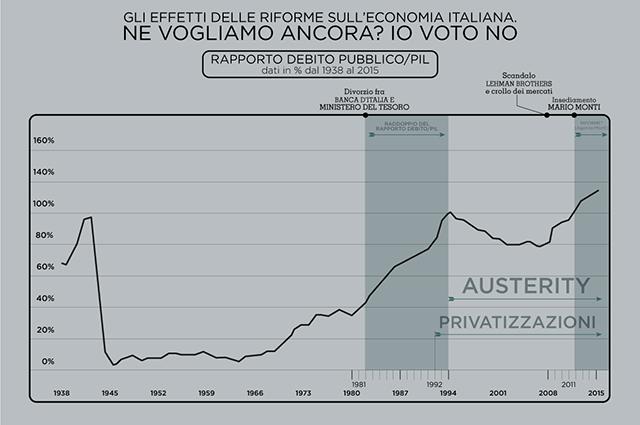 Grafico del debito pubblico italiano