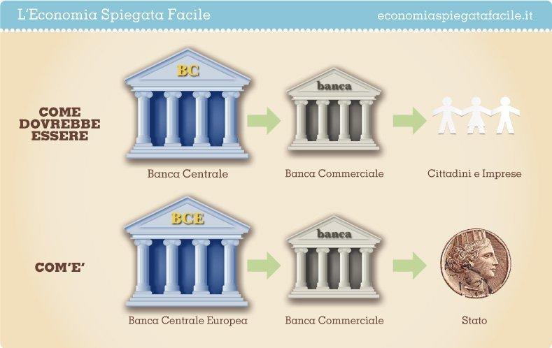 銀行がお金を発行する方法