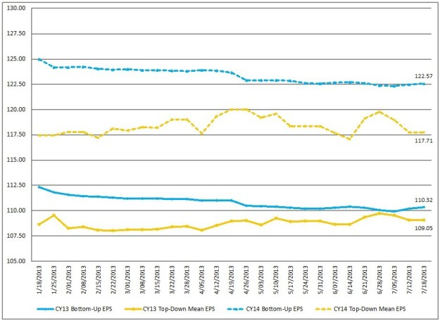 FactSet 7-19-13 EPS Trends