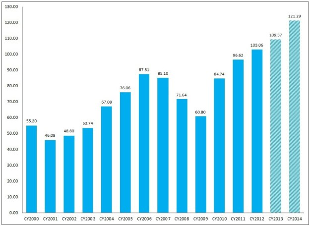 FactSet Earnings Insight 10-18-13 CY2000-CY2014