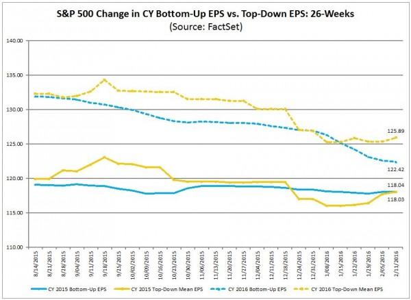 S&P500 EPS estimate trends