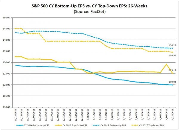 S&P500 earnings