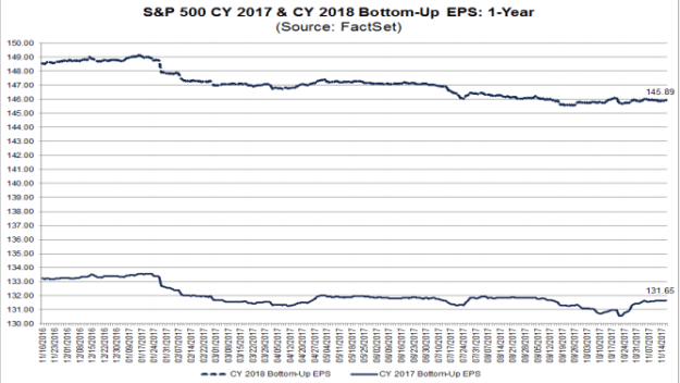 S&P500 projected EPS trends