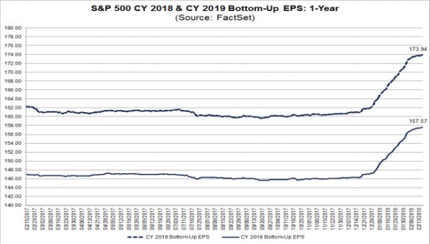 S&P500 EPS forecasts