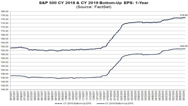S&P500 EPS