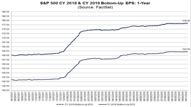S&P500 earnings estimates 2018 & 2019