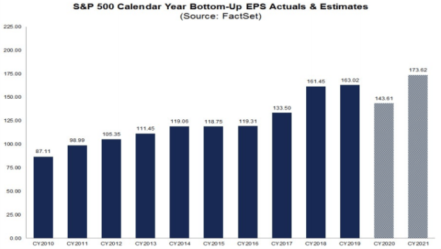 S&P500 EPS Actuals and Estimates