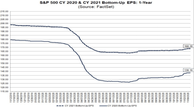 S&P500 EPS forecasts 2020 & 2021
