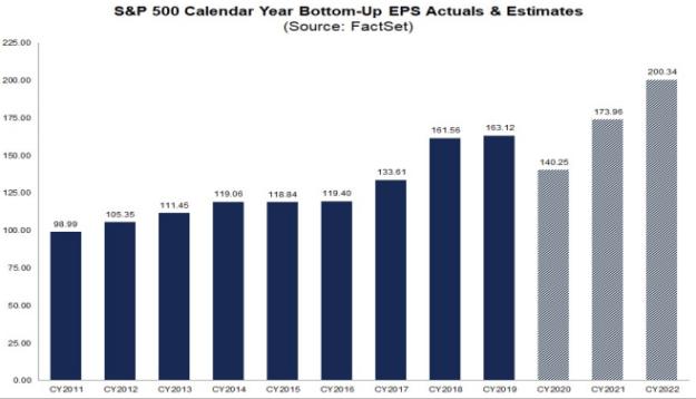 S&P500 EPS 2011-2022