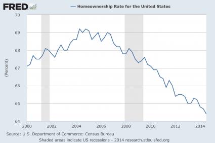 Homeownership Rate 2014