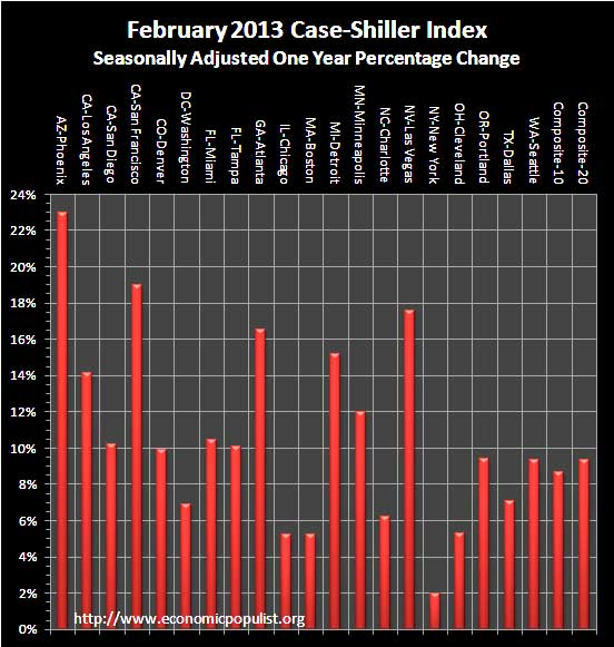 case shiller 1 yr chg sa February 2013