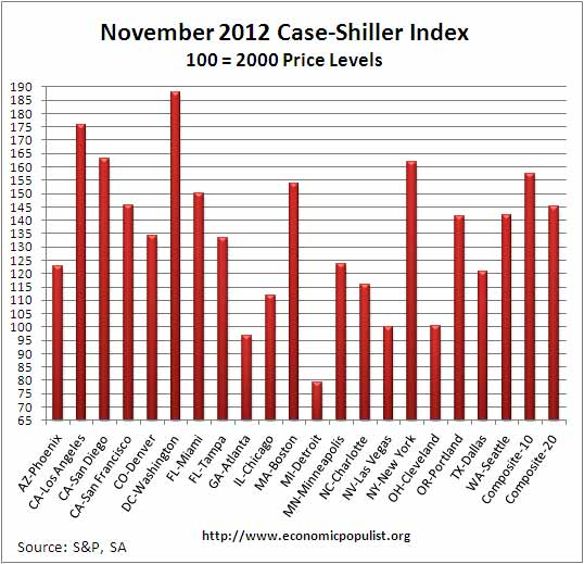 case shiller index levels SA November 2012 SA
