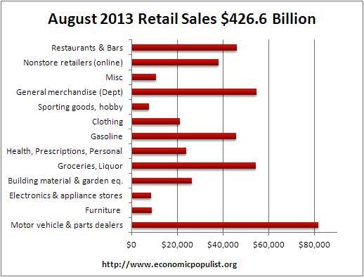 retail sales volume August 2013