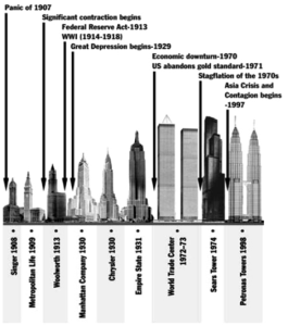 Source: Thornton, M. (2005). Skyscrapers and Business Cycles. The Quarterly Journal of Austrian Economics, 8 (1): 51-74