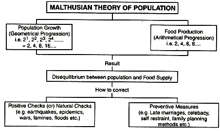 Malthusian Theory of Population (With Diagram)