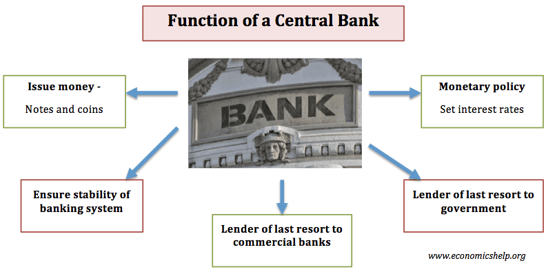 Central Bank India Personal Banking