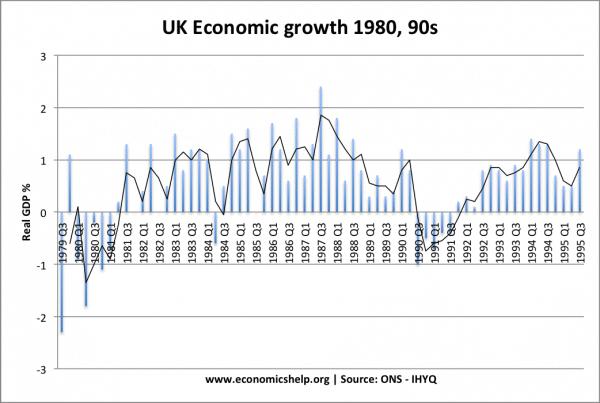 economic-growth-1980-95