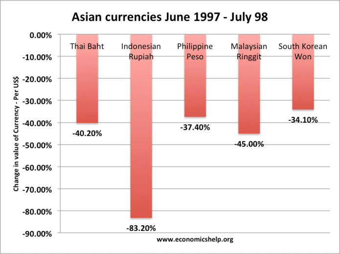 Image result for 1997 asian financial crisis