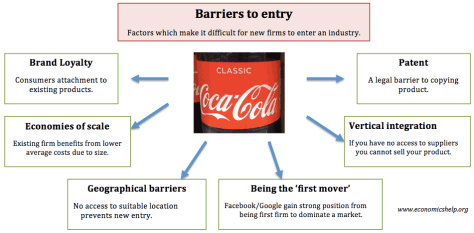 Image result for barriers to entry