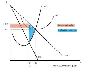 Diagram of Monopoly | Economics Help