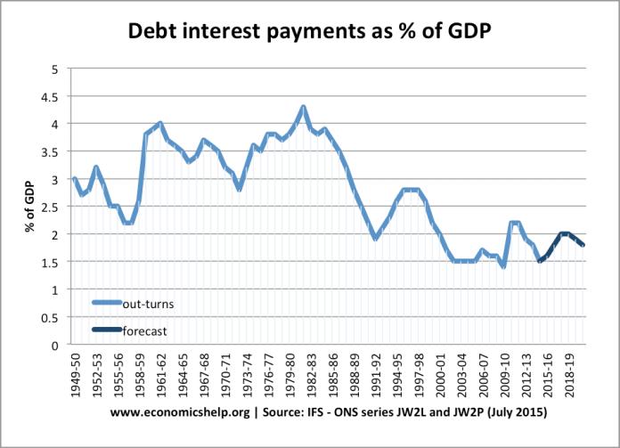 debt-interest-payments-percent-gdp