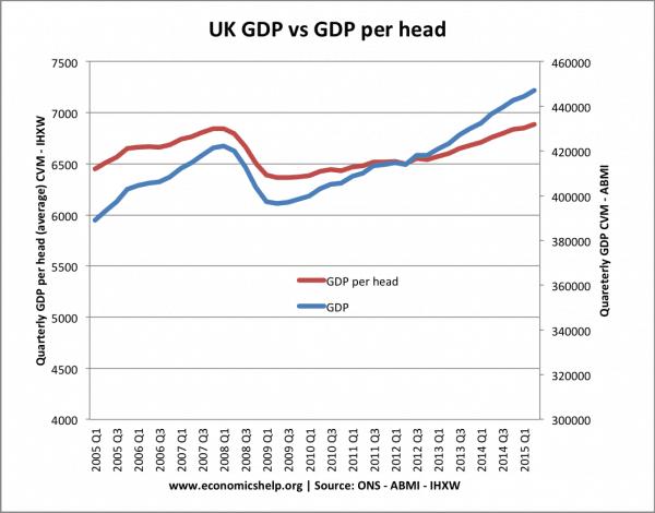 GDP-per-head-v-GDP