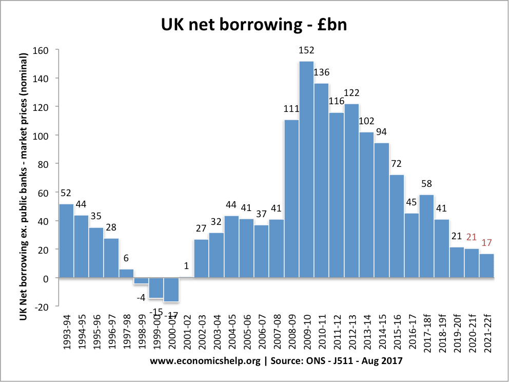 uk-net-borrowing-budget-deficit