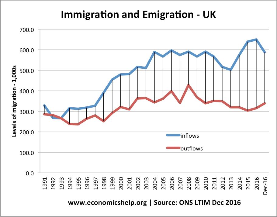 UK-net-migration-91-2017