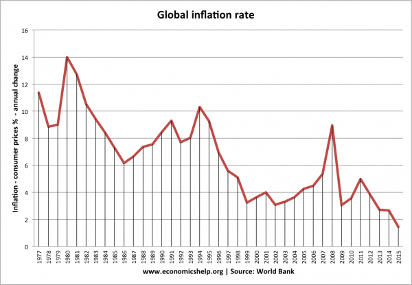 global-inflation-rate