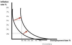 Stagflation | Economics Help